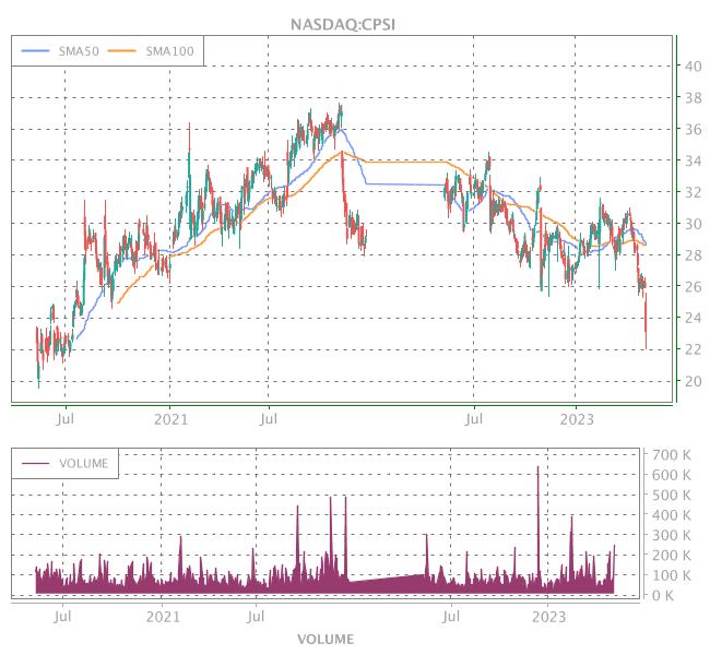 3 Years OHLC Graph (NASDAQ:CPSI)