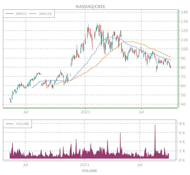 3 Years OHLC Graph (NASDAQ:CREE)