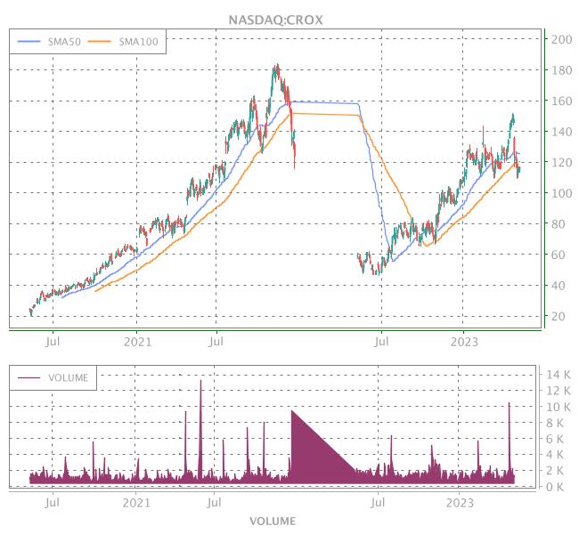 3 Years OHLC Graph (NASDAQ:CROX)