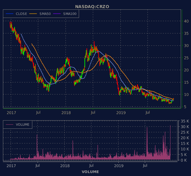 3 Years OHLC Graph (NASDAQ:CRZO)