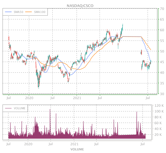 3 Years OHLC Graph (NASDAQ:CSCO)