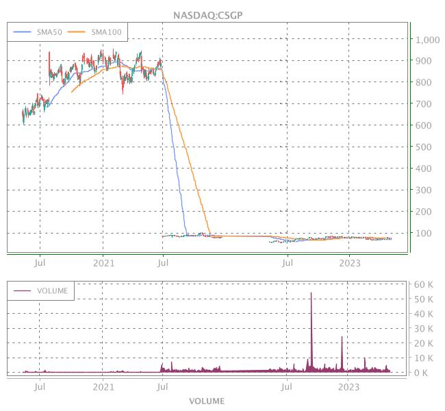 3 Years OHLC Graph (NASDAQ:CSGP)