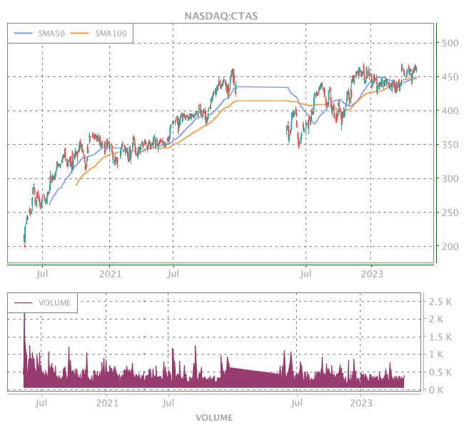 3 Years OHLC Graph (NASDAQ:CTAS)