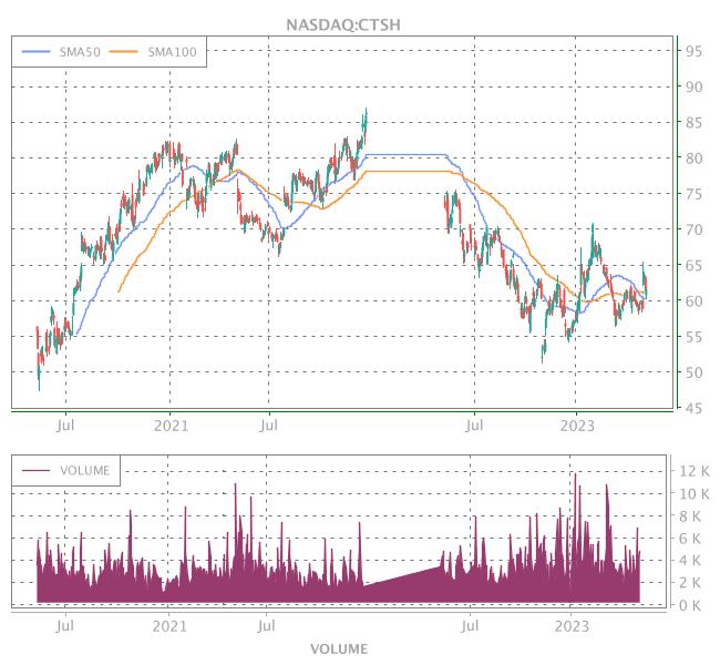 3 Years OHLC Graph (NASDAQ:CTSH)