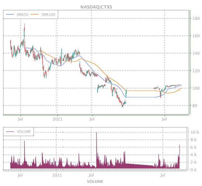 3 Years OHLC Graph (NASDAQ:CTXS)
