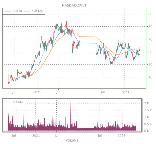 3 Years OHLC Graph (NASDAQ:CVLT)