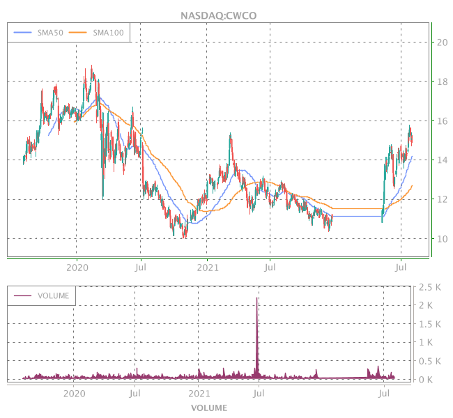 3 Years OHLC Graph (NASDAQ:CWCO)