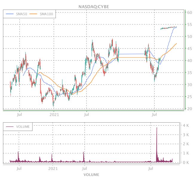 3 Years OHLC Graph (NASDAQ:CYBE)
