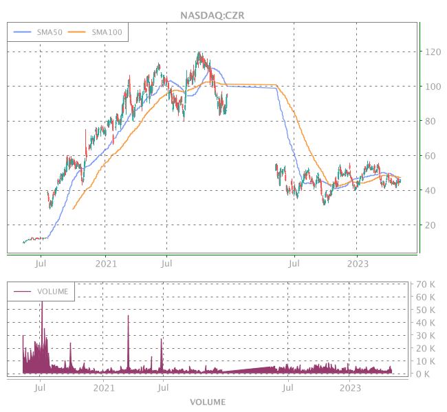 3 Years OHLC Graph (NASDAQ:CZR)