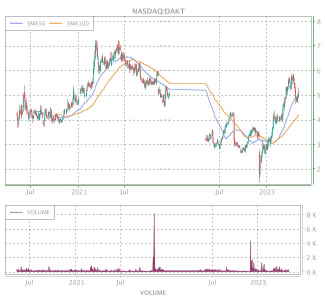 3 Years OHLC Graph (NASDAQ:DAKT)