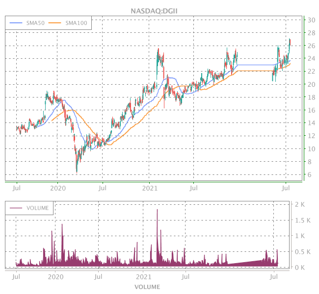 3 Years OHLC Graph (NASDAQ:DGII)