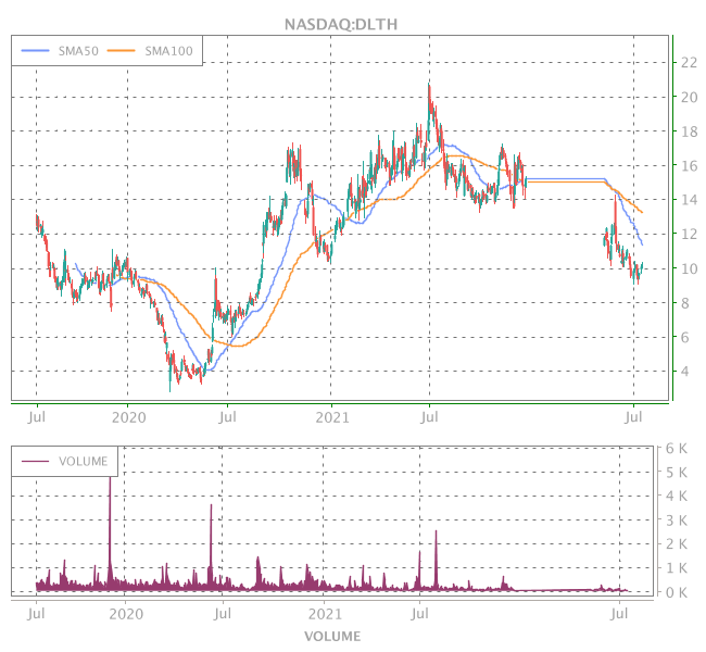 3 Years OHLC Graph (NASDAQ:DLTH)