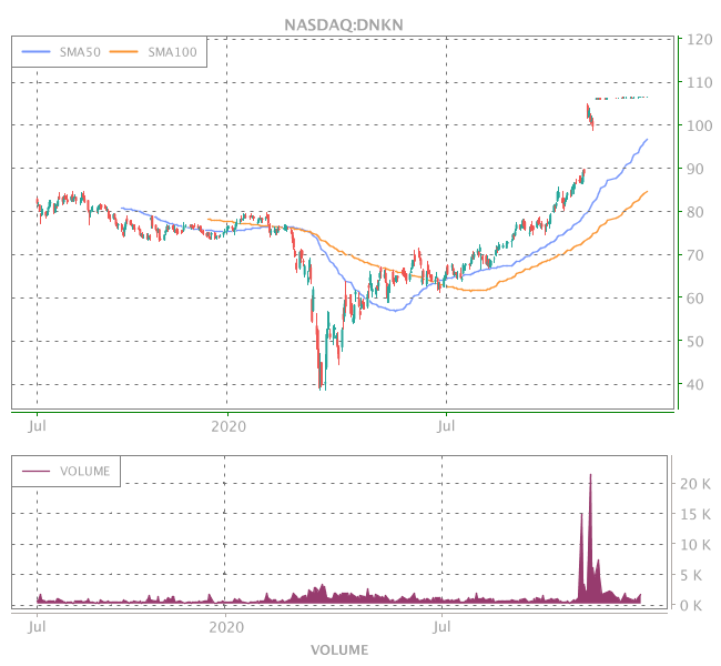 3 Years OHLC Graph (NASDAQ:DNKN)