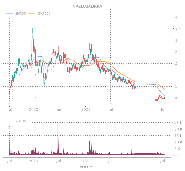 3 Years OHLC Graph (NASDAQ:DRRX)