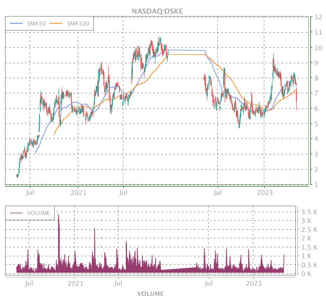 3 Years OHLC Graph (NASDAQ:DSKE)