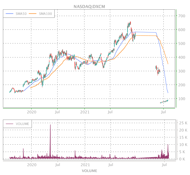 3 Years OHLC Graph (NASDAQ:DXCM)