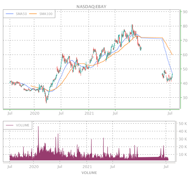3 Years OHLC Graph (NASDAQ:EBAY)