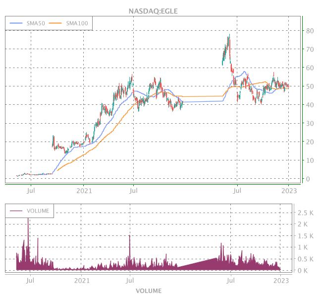 3 Years OHLC Graph (NASDAQ:EGLE)