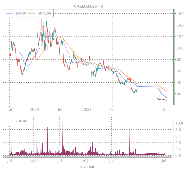 3 Years OHLC Graph (NASDAQ:EHTH)
