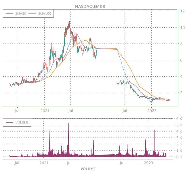 3 Years OHLC Graph (NASDAQ:EMKR)