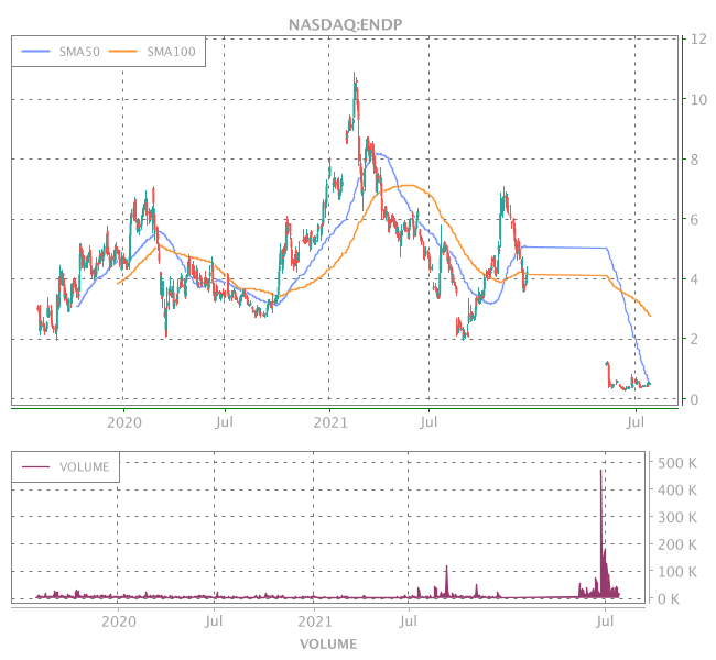 3 Years OHLC Graph (NASDAQ:ENDP)