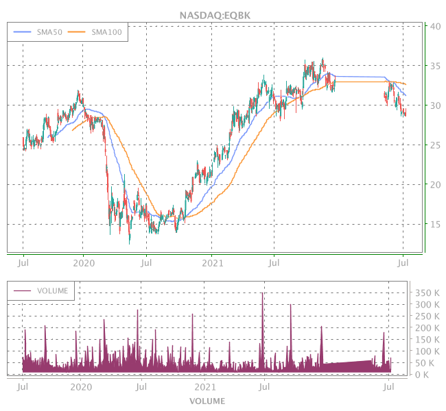 3 Years OHLC Graph (NASDAQ:EQBK)