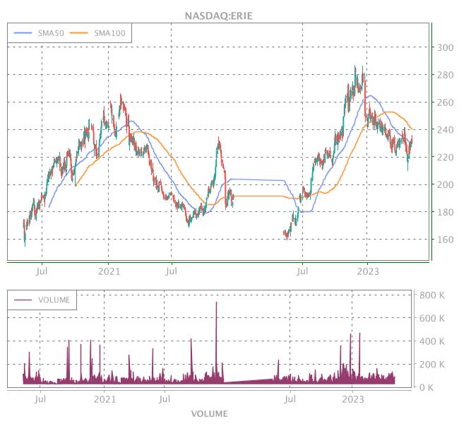 3 Years OHLC Graph (NASDAQ:ERIE)