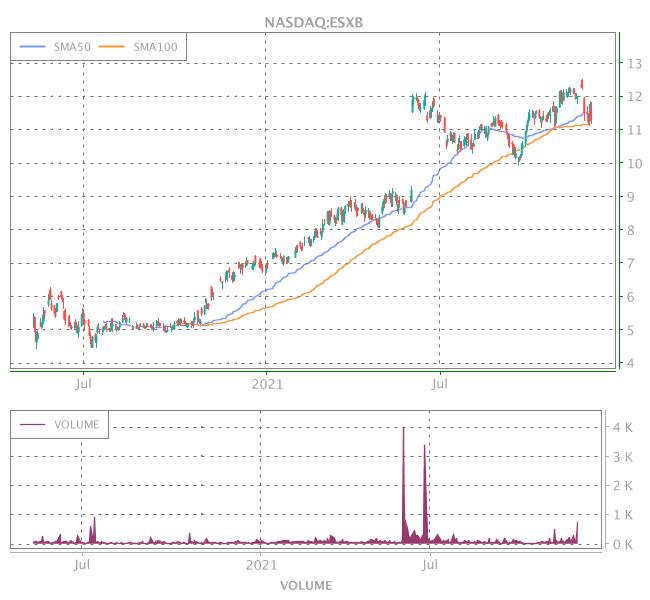 3 Years OHLC Graph (NASDAQ:ESXB)