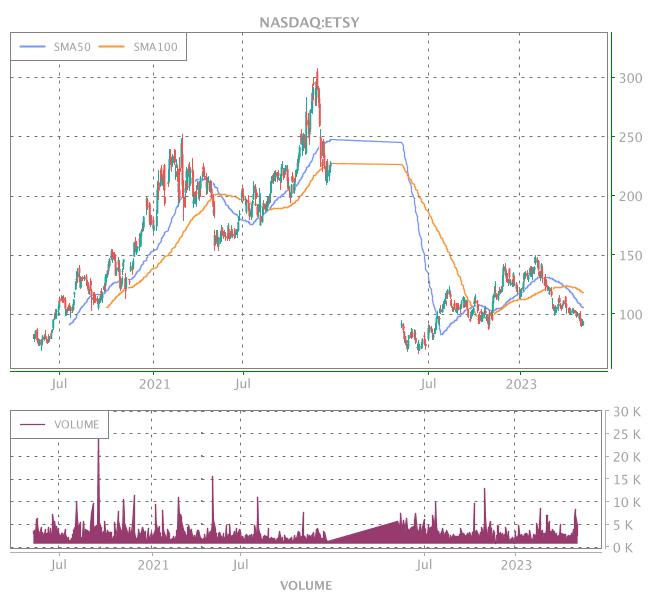 3 Years OHLC Graph (NASDAQ:ETSY)