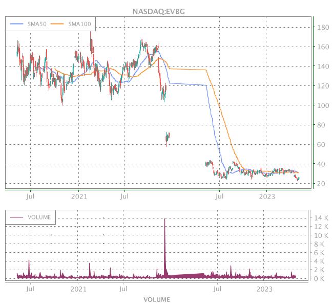 3 Years OHLC Graph (NASDAQ:EVBG)