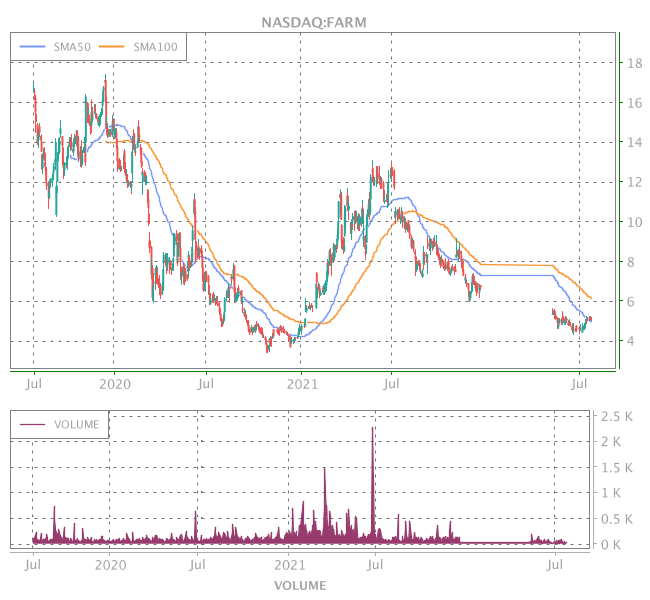 3 Years OHLC Graph (NASDAQ:FARM)