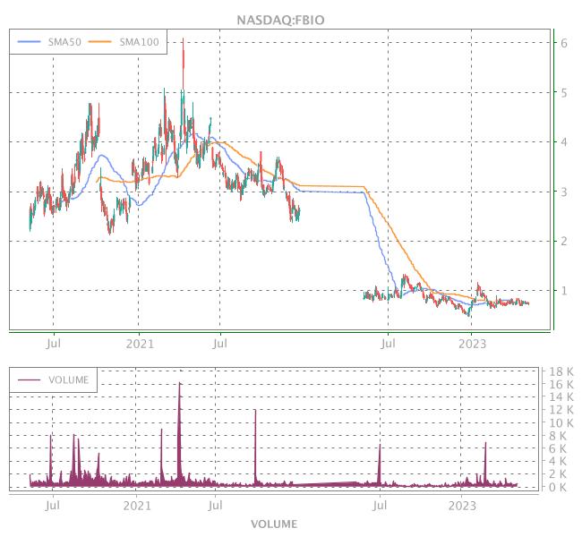 3 Years OHLC Graph (NASDAQ:FBIO)