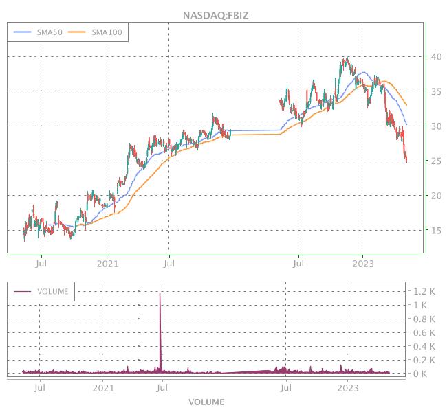 3 Years OHLC Graph (NASDAQ:FBIZ)