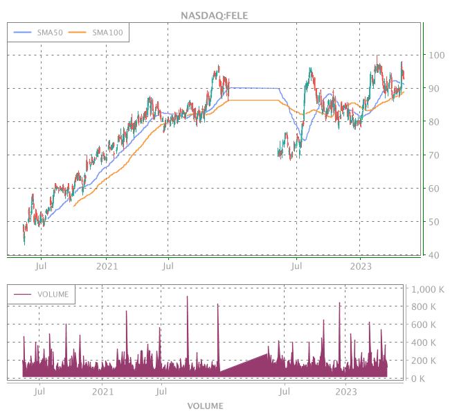 3 Years OHLC Graph (NASDAQ:FELE)