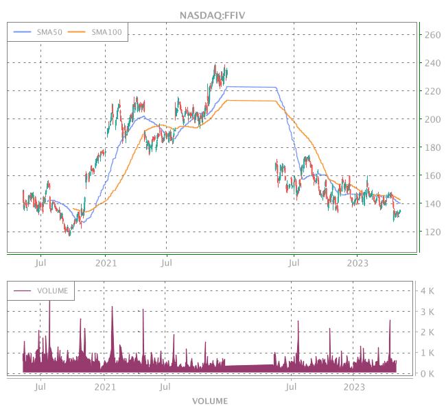 3 Years OHLC Graph (NASDAQ:FFIV)