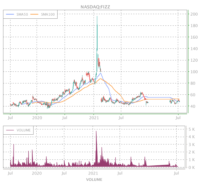 3 Years OHLC Graph (NASDAQ:FIZZ)