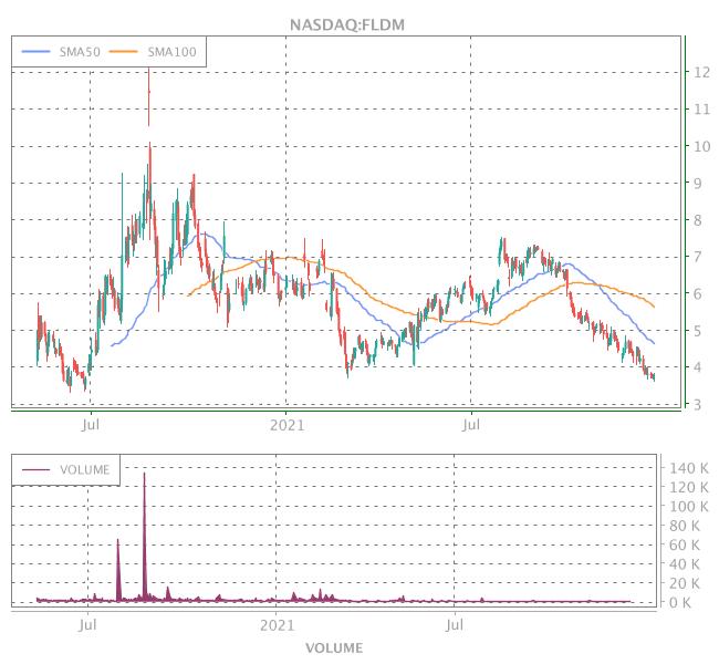 3 Years OHLC Graph (NASDAQ:FLDM)
