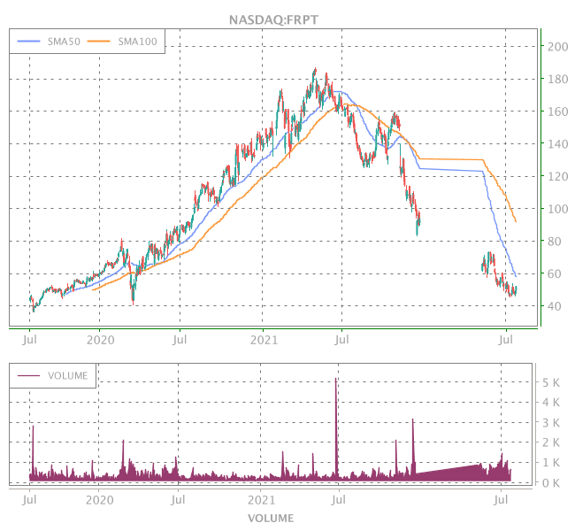 3 Years OHLC Graph (NASDAQ:FRPT)