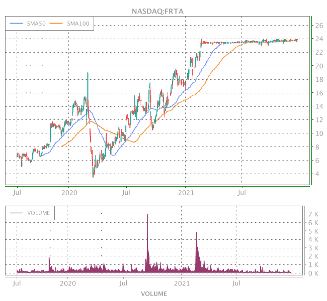 3 Years OHLC Graph (NASDAQ:FRTA)