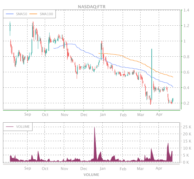 3 Years OHLC Graph (NASDAQ:FTR)