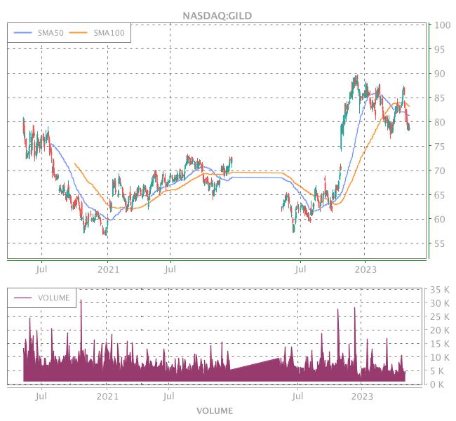 3 Years OHLC Graph (NASDAQ:GILD)