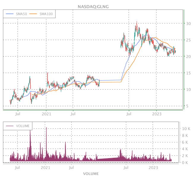 3 Years OHLC Graph (NASDAQ:GLNG)