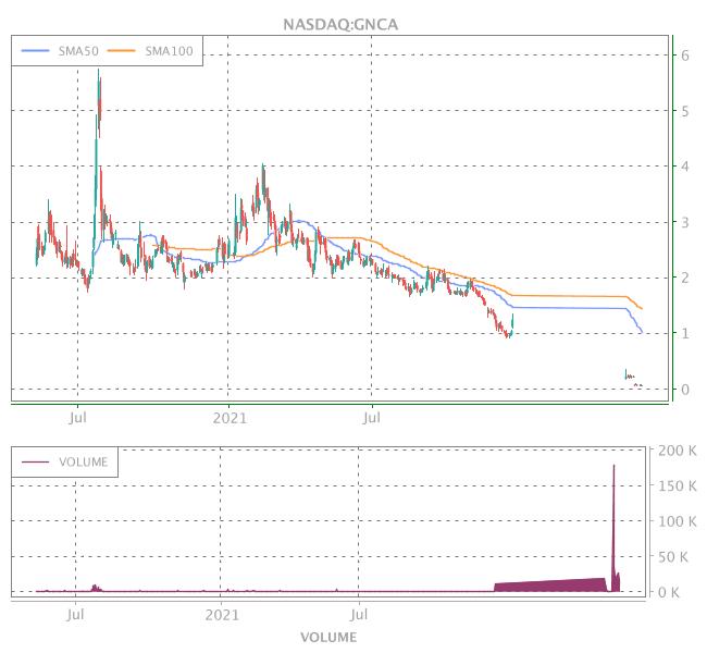 3 Years OHLC Graph (NASDAQ:GNCA)