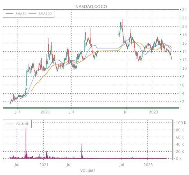 3 Years OHLC Graph (NASDAQ:GOGO)
