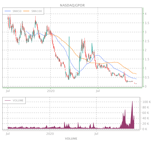 3 Years OHLC Graph (NASDAQ:GPOR)