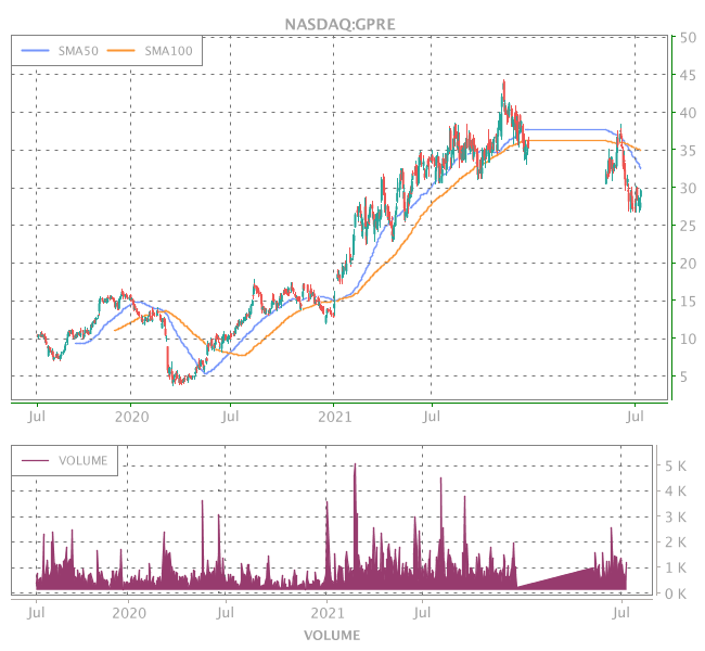 3 Years OHLC Graph (NASDAQ:GPRE)