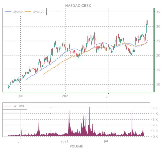 3 Years OHLC Graph (NASDAQ:GRBK)