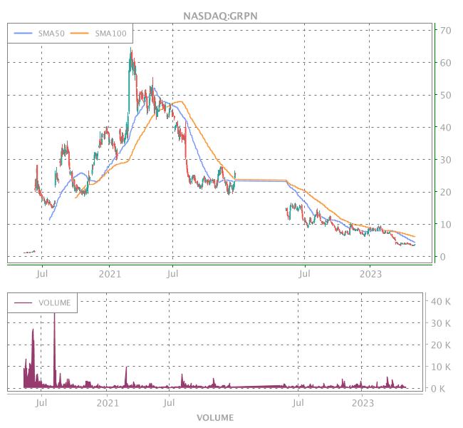 3 Years OHLC Graph (NASDAQ:GRPN)