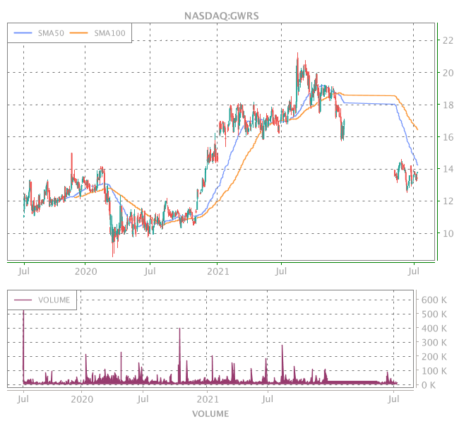 3 Years OHLC Graph (NASDAQ:GWRS)
