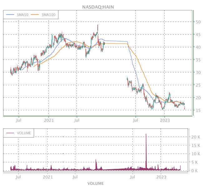 3 Years OHLC Graph (NASDAQ:HAIN)